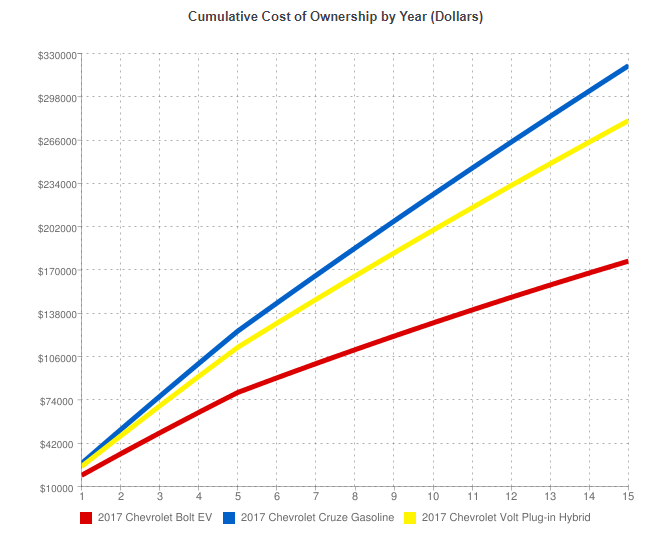 Cost of Ownership Graph